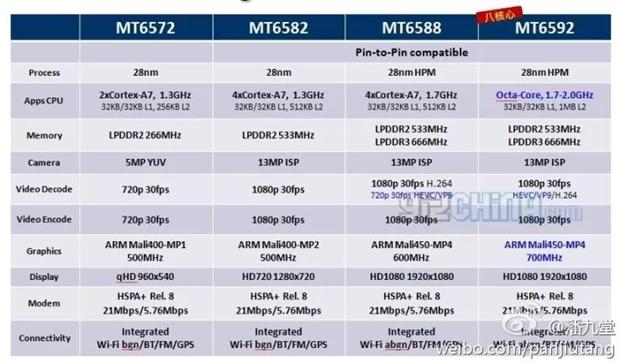 Mediatek-MT6592-MT6588-CPUs-Specs