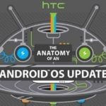HTC infographic demystifies Android OS update process