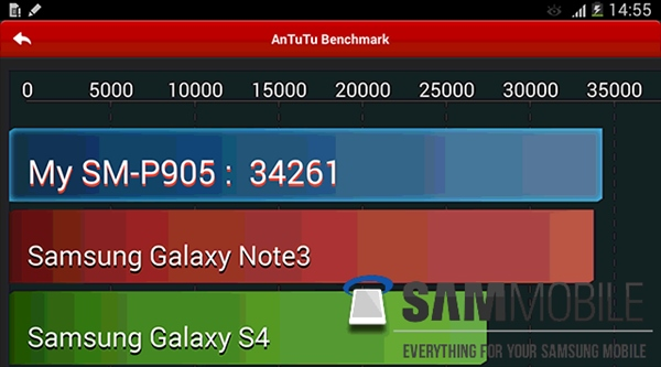 Galaxy-Note-Pro-12.2-Specs-benchmark