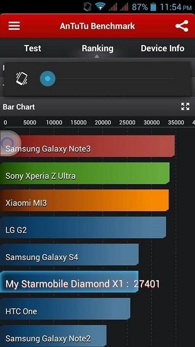 Starmobile Diamond X1 AnTuTu benchmark score