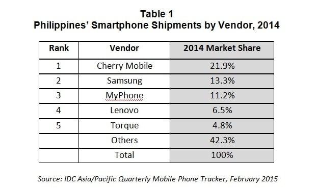 IDC Cherry Mobile Top Smartphone Vendor
