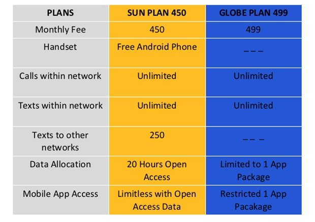 globe with their new postpaid plans and prepaid promos noypigeeks