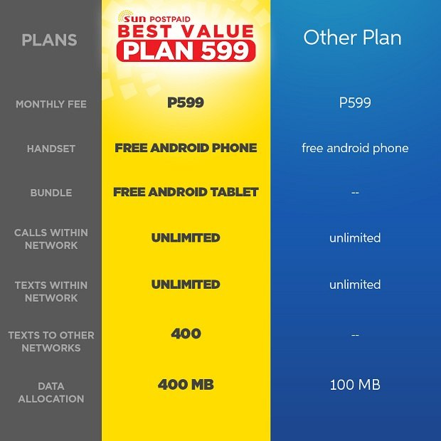 Sun Postpaid Best Value Plan 599 Get A Free Android Phone