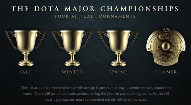 Dota-2-Majors-Championship-NG