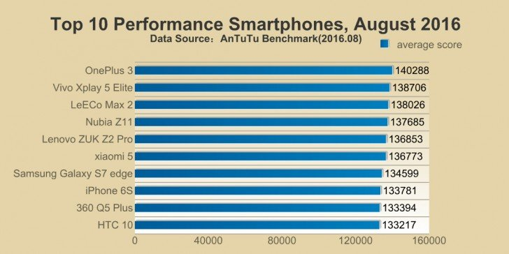 Android-AnTuTu-August-2016