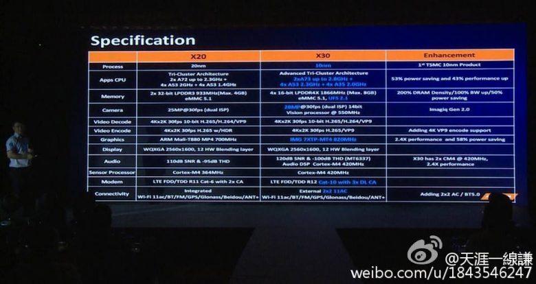 helio-x30-p25-p20-chipsets-specs