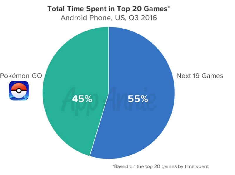android-games-time-spent