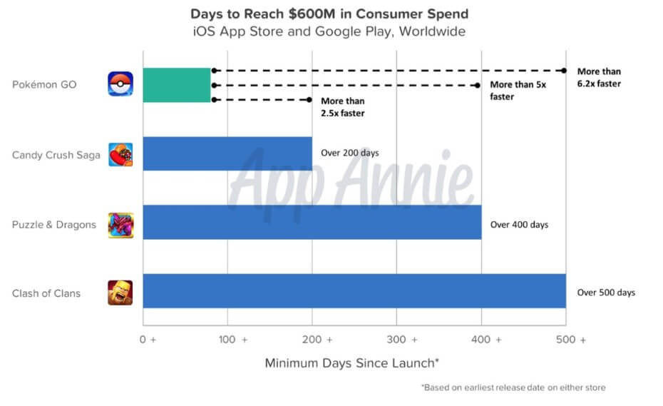 pokemon-go-is-the-most-successful-mobile-game-ever-hits-600-million-in-revenue-in-just-90-days