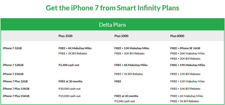 Smart iPhone 7 Infinity postpaid plans