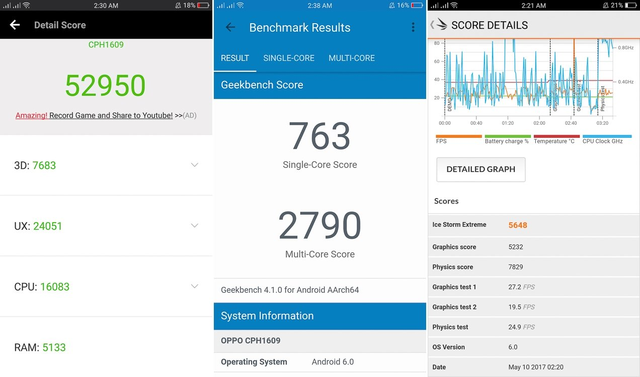 OPPO-F3-Benchmark-results