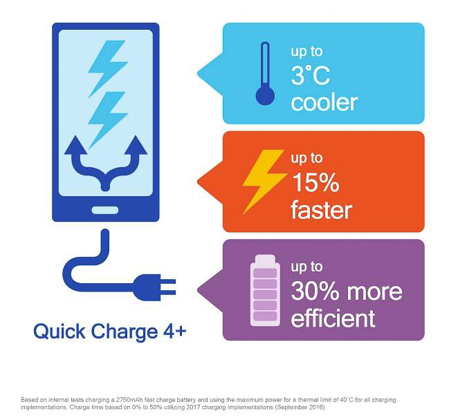 Qualcomm Quick Charge 4+ announced, go from empty to 50 percent in just 15 minutes