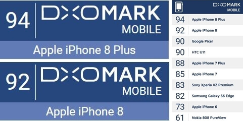 DXOMARK iPHONE 8 and iPHONE 8 PLUS SCORES