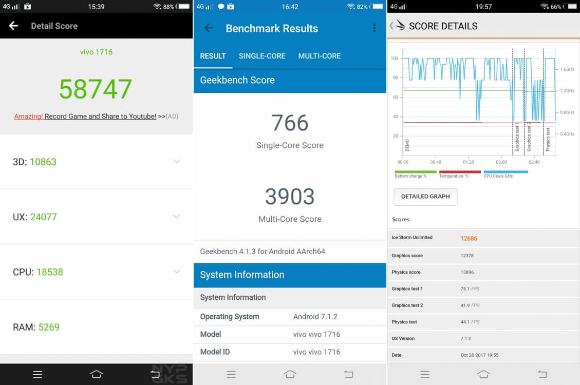 Benchmark test results of Vivo V7 Plus