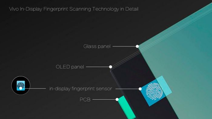 Vivo-CES-2018-in-display-fingerprint-scanner
