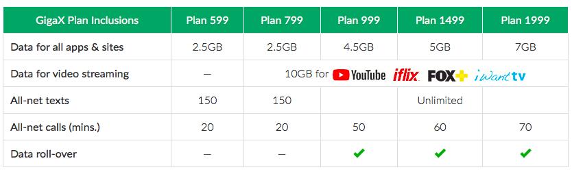 Smart-GigaX-postpaid-plans
