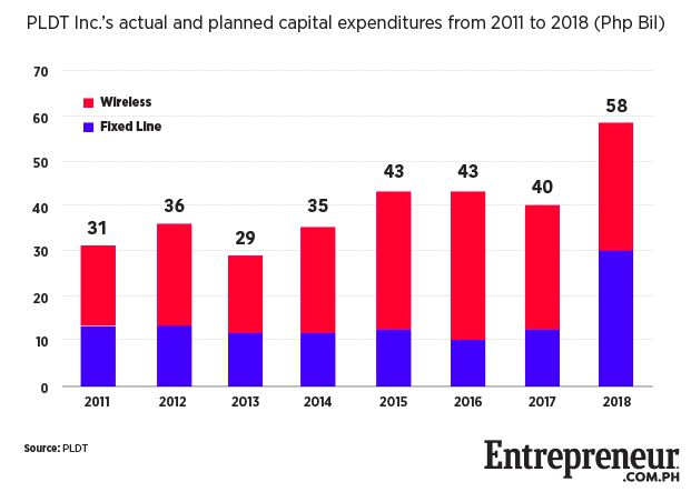 PLDT-capital-expenditures-2011-2018