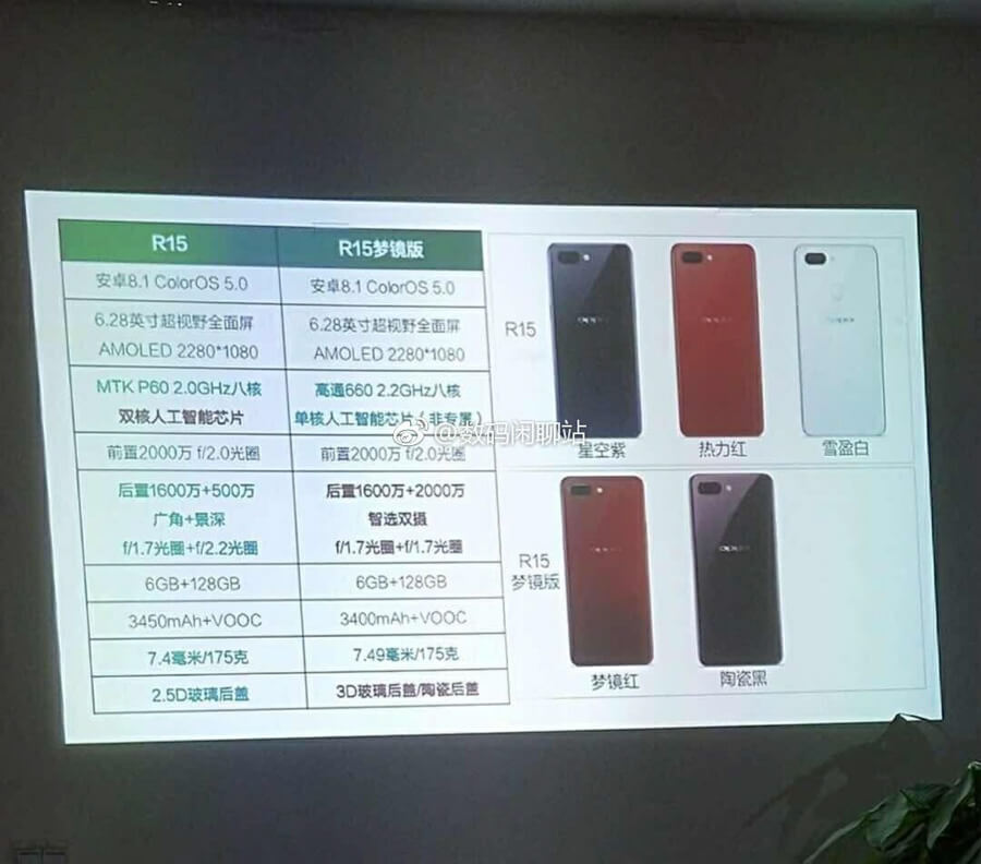 Oppo R15 Full Specs Leaked To Feature Snapdragon 660 And