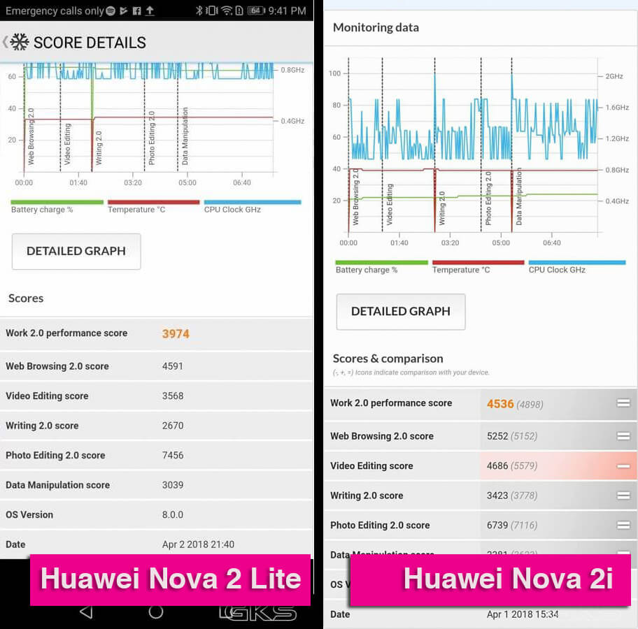 Huawei Nova 2 Lite vs Nova 2i Benchmarks PCMark