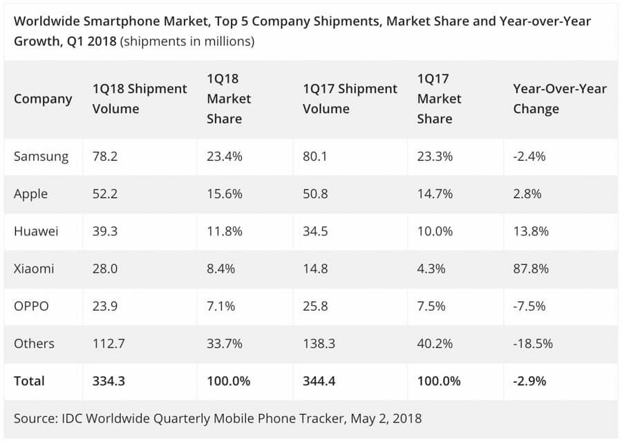 IDC top smartphone vendors Q1 2018