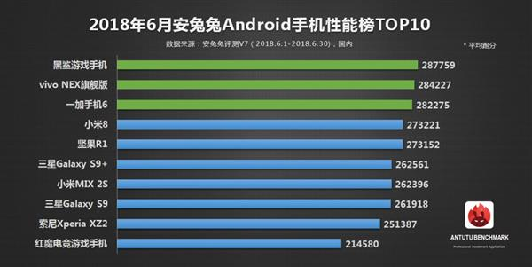 AnTuTu Smartphones List June 2018