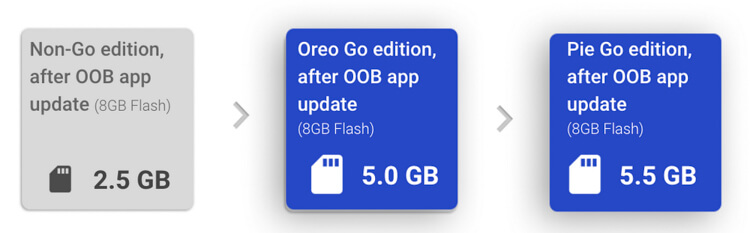 android-9-pie-go-edition-release