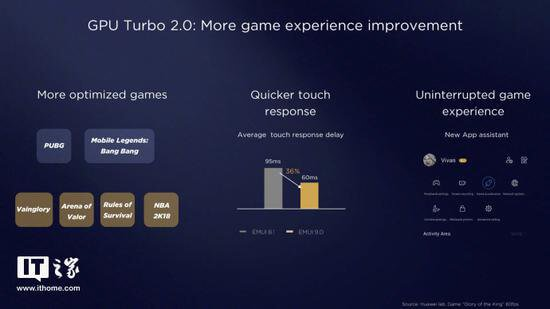 GPU Turbo 2 0: Faster touch response, Additional game