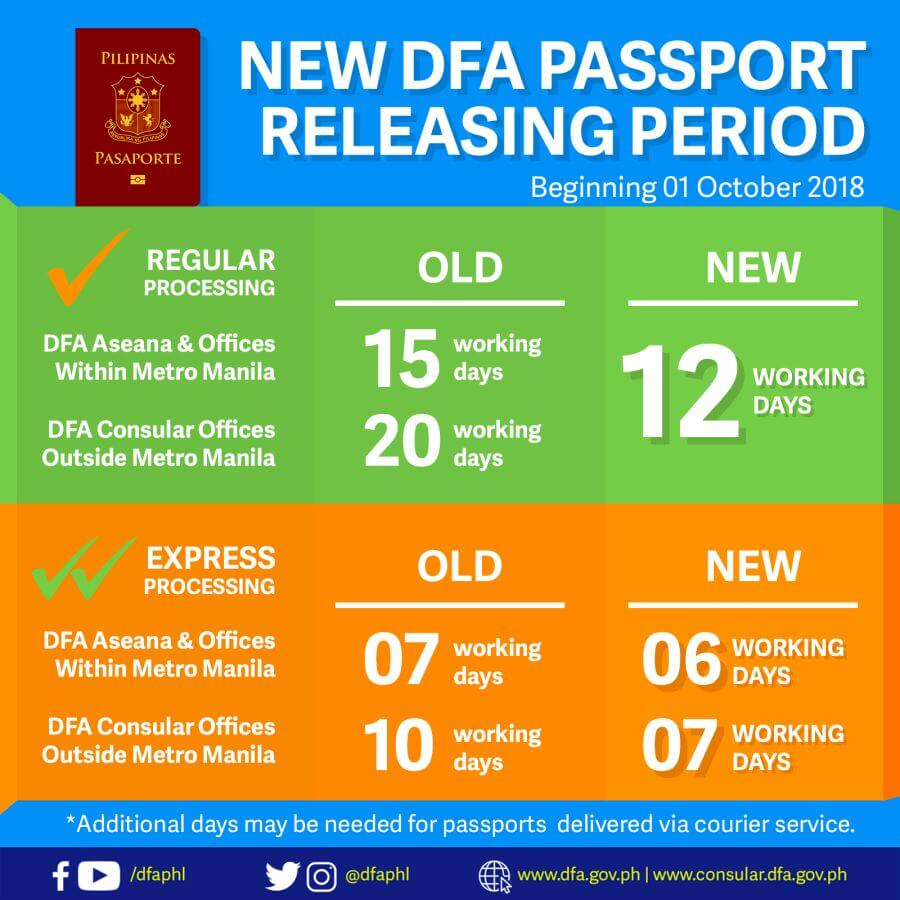 Passport-release-time-DFA-Philippines