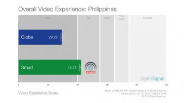 OpenSignal-Smart-best-mobile-video-experience-PH