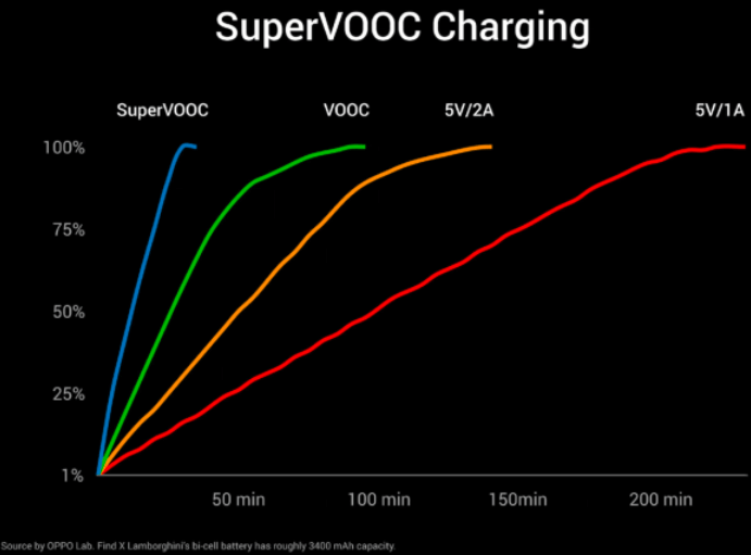 OPPO-VOOC-Super-VOOC-charging-speeds
