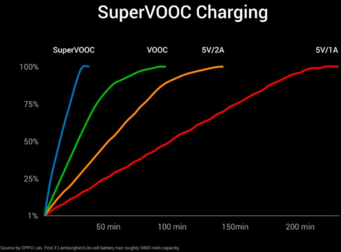OPPO-VOOC-Super-VOOC-charging-speeds