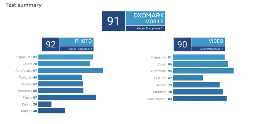 Xiaomi-Pocophone-F1-camera-dxomark-1