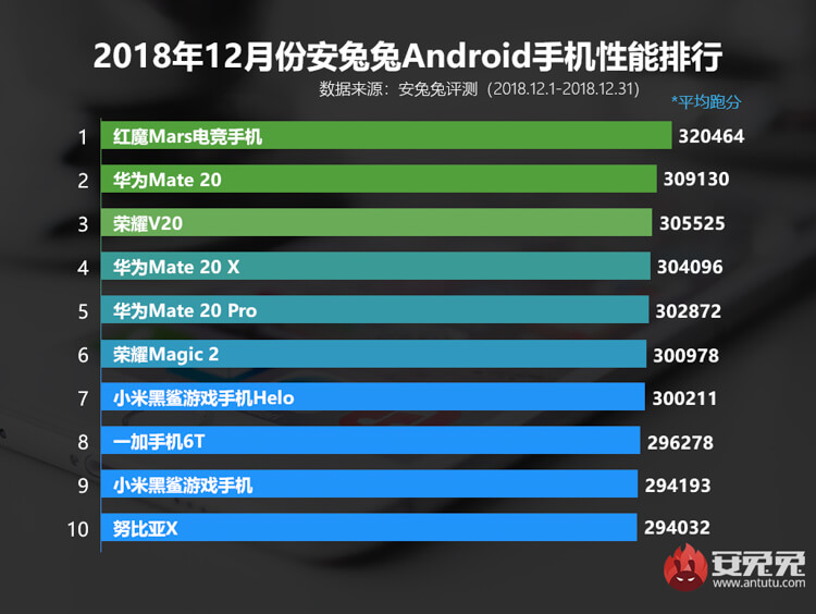 antutu-december-2018-top-list-5134