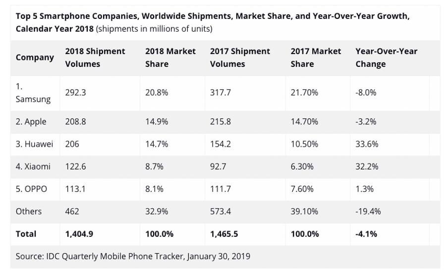 Huawei-Xiaomi-IDC-2018-report