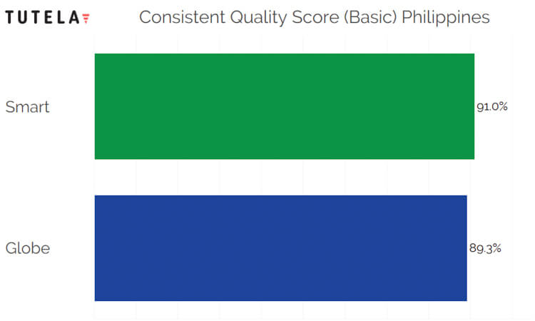 SE Asia Consistent Quality Philippines (Basic)