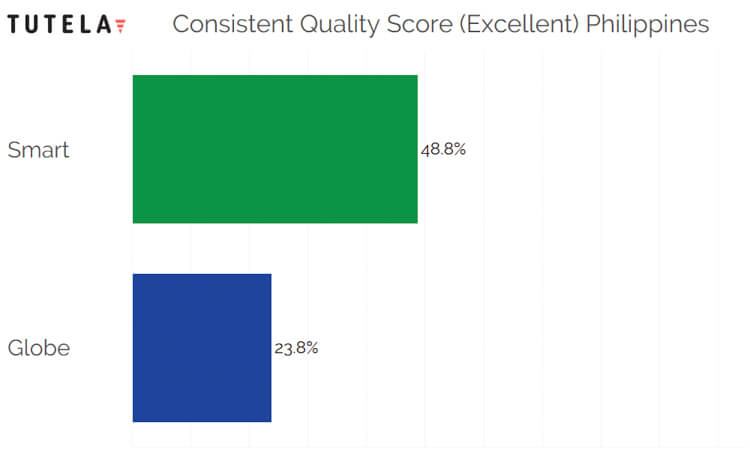 SE Asia Consistent Quality Philippines (Excellent)