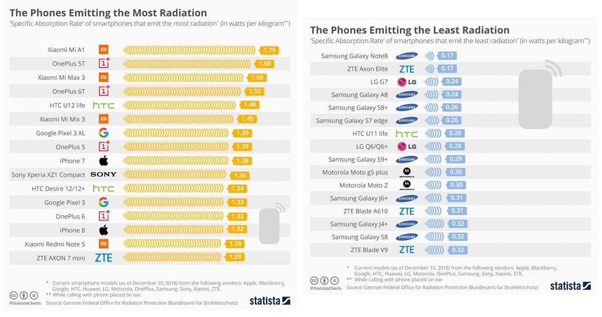 Smartphone-Radiation-1