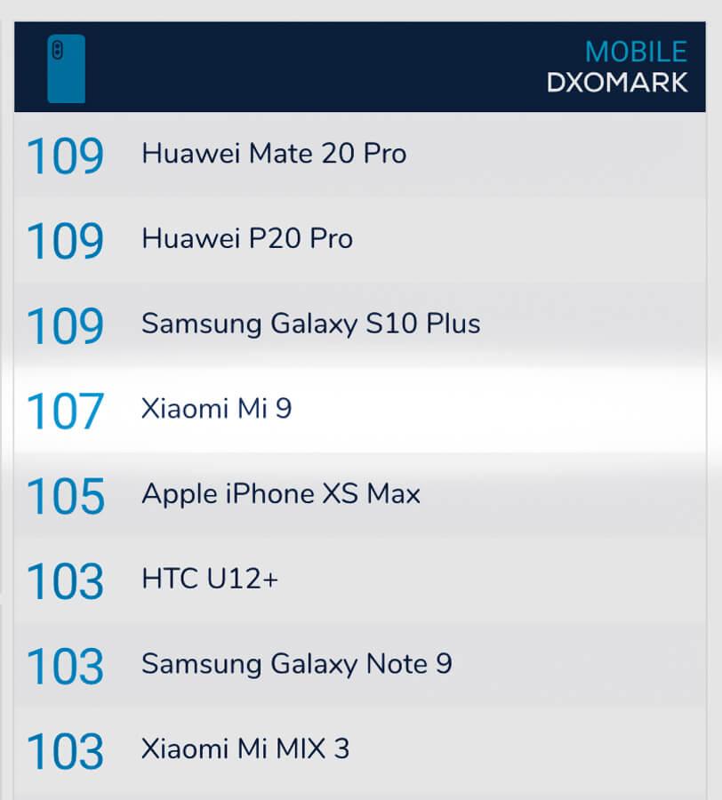 Xiaomi-Mi-9-DxOMark-5235