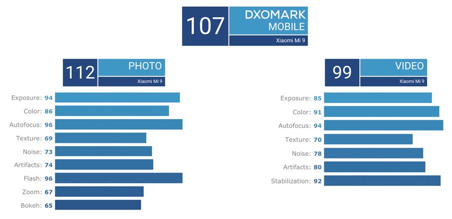 Xiaomi-Mi-9-DxOMark