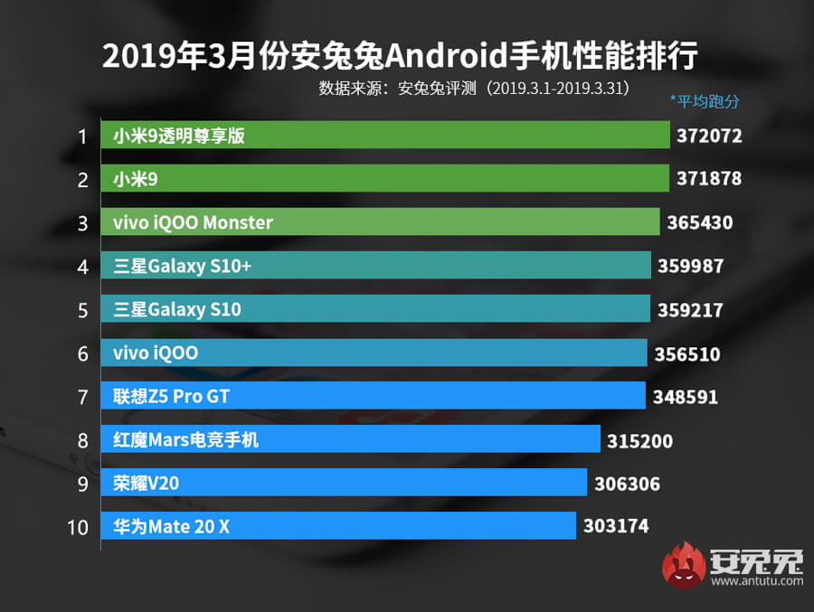 AnTuTu-best-android-march-2019