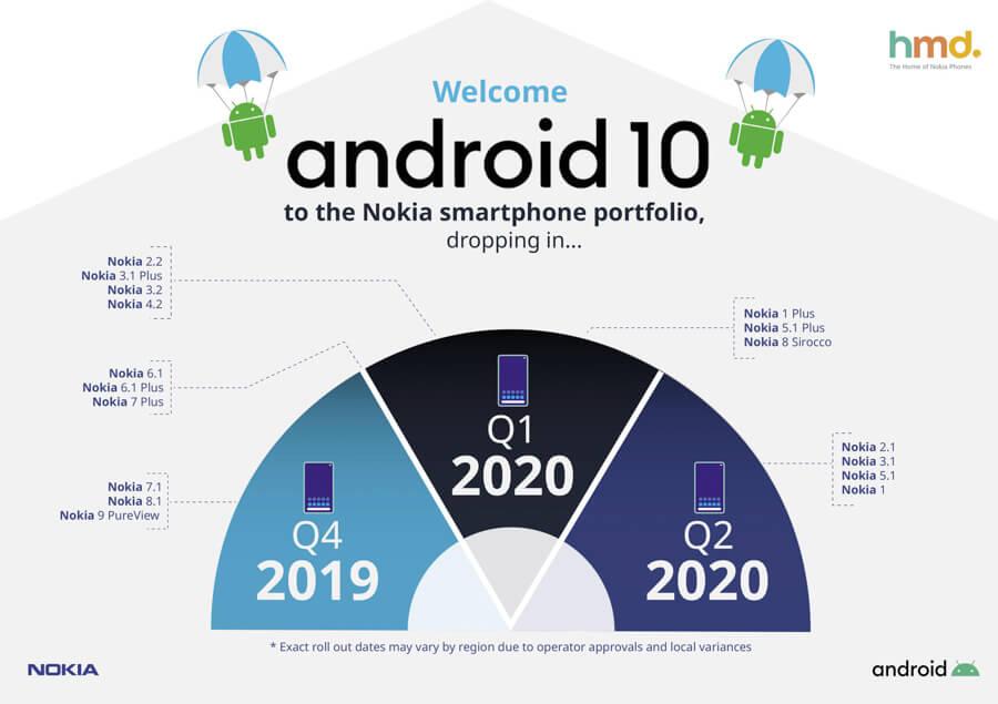 Nokia-Android-10-update-schedule