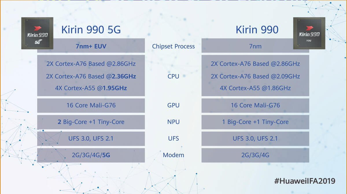 Huawei-Kirin-990-difference