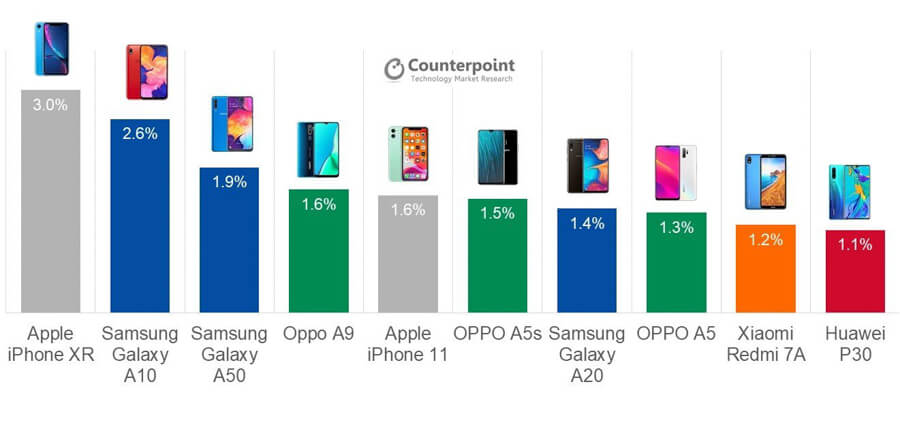 best-smartphone-models-q3-2019