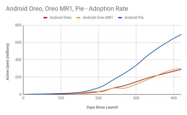 Android-Distribution-Rate-2102