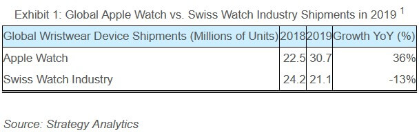 Apple-Watch-beats-entire-Swiss-watch-industry