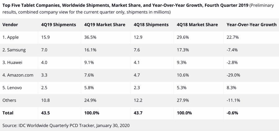 Tablet-demand-drop-2019-1291