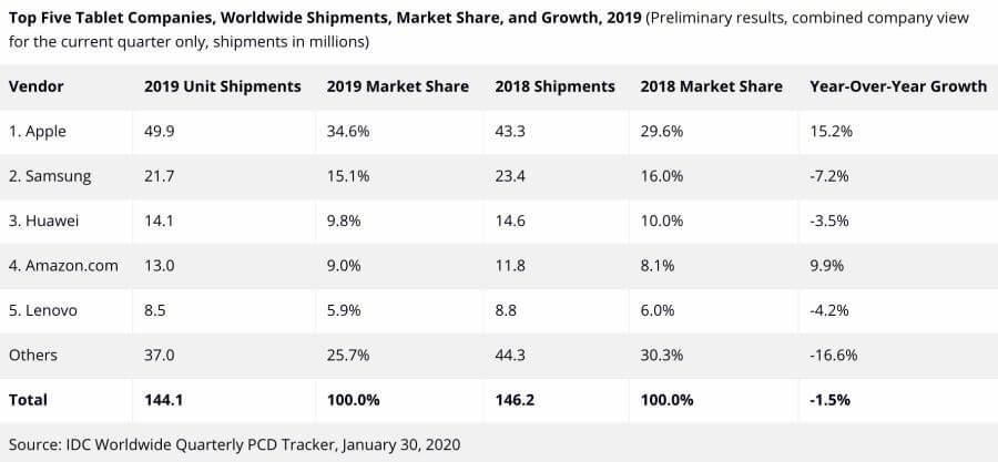 Tablet-market-share-growth-2019