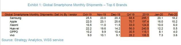 Smartphone-Sales-2020-February