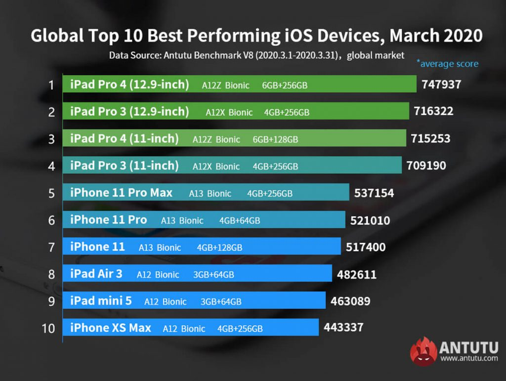 AnTuTu-Top-ten-iOS-devices-March-2020-NoypiGeeks-5564
