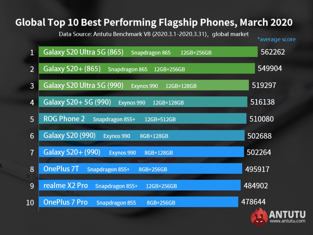 Antutu-Global-Top-10-Flagship-Smartphones
