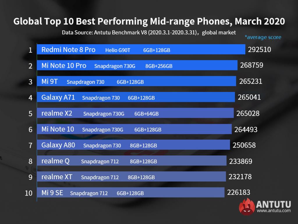Antutu-Global-Top-10-Midrange-Smartphone